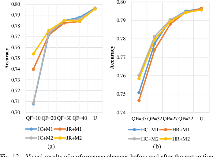 Figure 4 for A Comprehensive Benchmark for Single Image Compression Artifacts Reduction
