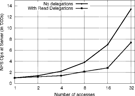 Figure 1 from Nache: Design and Implementation of a Caching Proxy