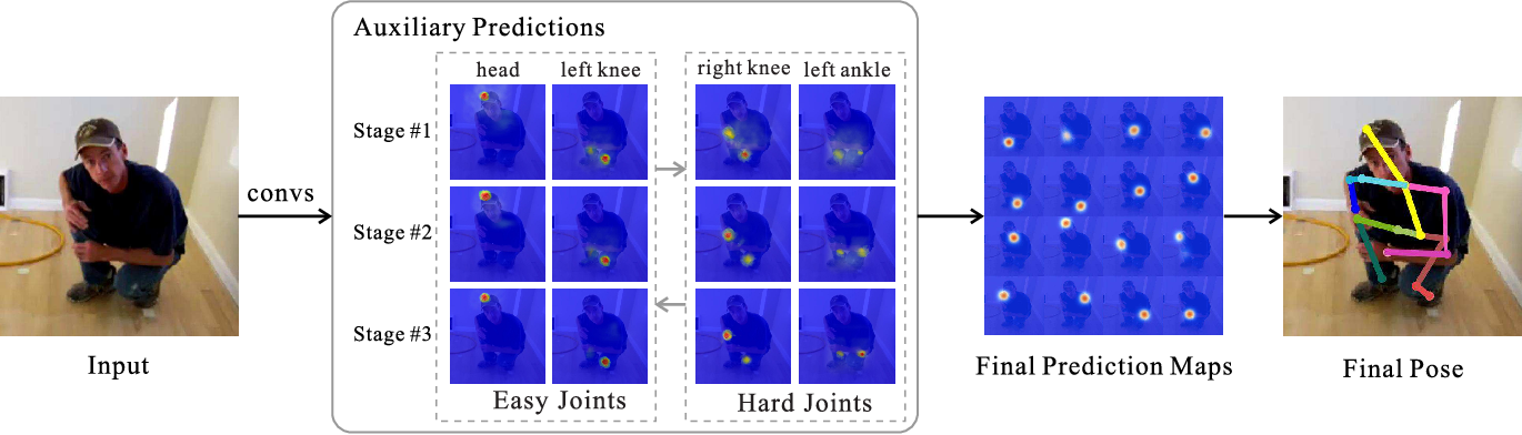 Figure 1 for Human Pose Estimation with Spatial Contextual Information