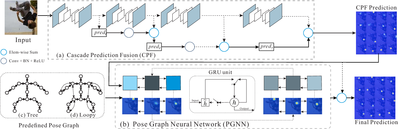 Figure 3 for Human Pose Estimation with Spatial Contextual Information