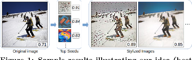Figure 1 for How to Make an Image More Memorable? A Deep Style Transfer Approach