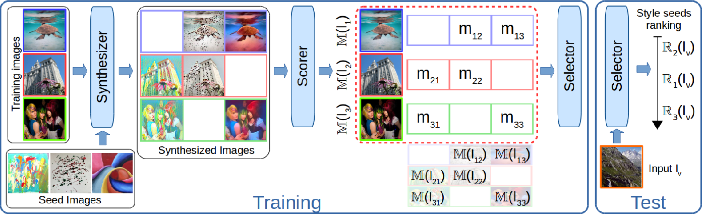 Figure 3 for How to Make an Image More Memorable? A Deep Style Transfer Approach