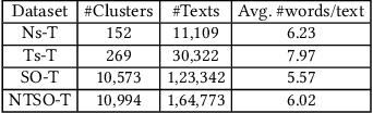 Figure 1 for Fast Clustering of Short Text Streams Using Efficient Cluster Indexing and Dynamic Similarity Thresholds