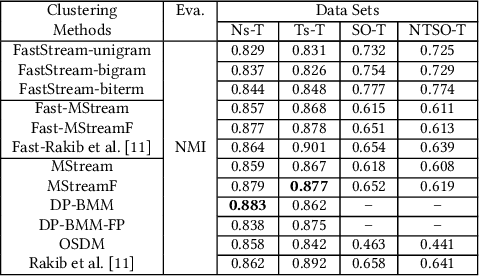 Figure 4 for Fast Clustering of Short Text Streams Using Efficient Cluster Indexing and Dynamic Similarity Thresholds