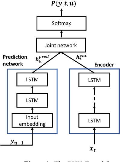 Figure 1 for Transfer Learning Approaches for Streaming End-to-End Speech Recognition System