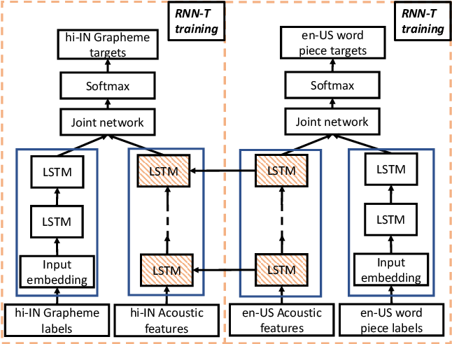 Figure 3 for Transfer Learning Approaches for Streaming End-to-End Speech Recognition System