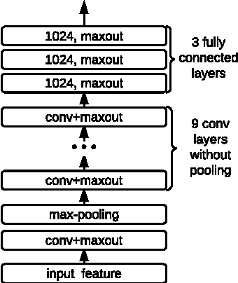 Figure 4 for Towards End-to-End Speech Recognition with Deep Convolutional Neural Networks