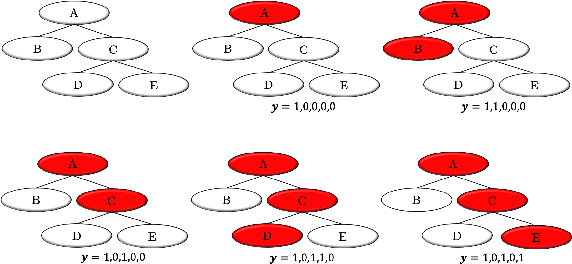 Figure 1 for Integrating Propositional and Relational Label Side Information for Hierarchical Zero-Shot Image Classification