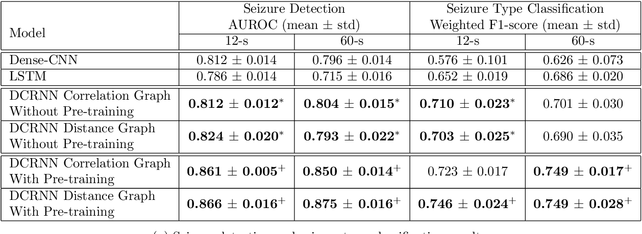 Figure 3 for Automated Seizure Detection and Seizure Type Classification From Electroencephalography With a Graph Neural Network and Self-Supervised Pre-Training