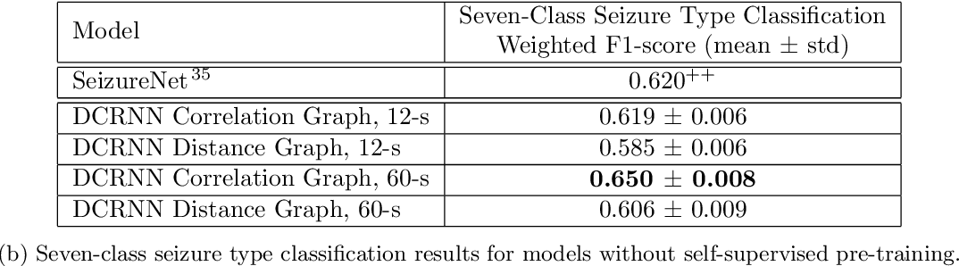 Figure 4 for Automated Seizure Detection and Seizure Type Classification From Electroencephalography With a Graph Neural Network and Self-Supervised Pre-Training