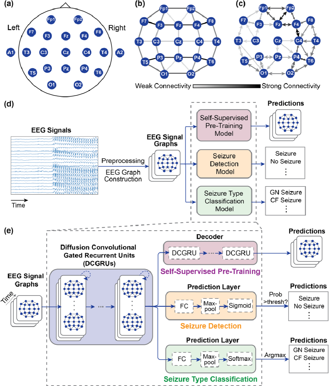 Figure 1 for Automated Seizure Detection and Seizure Type Classification From Electroencephalography With a Graph Neural Network and Self-Supervised Pre-Training