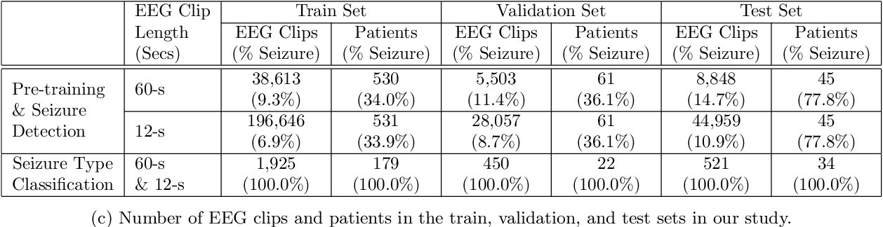 Figure 2 for Automated Seizure Detection and Seizure Type Classification From Electroencephalography With a Graph Neural Network and Self-Supervised Pre-Training