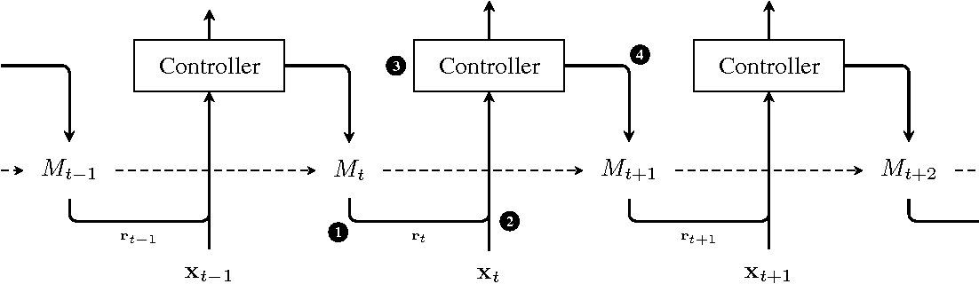 Figure 1 for Learning Operations on a Stack with Neural Turing Machines