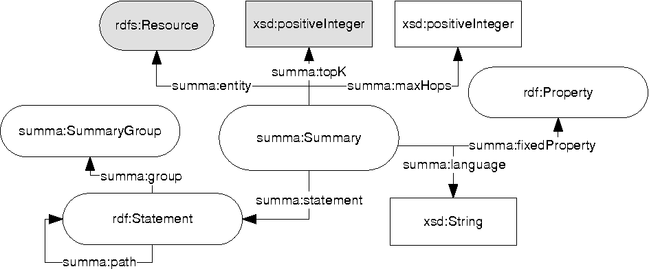 SUMMA: A Common API for Linked Data Entity Summaries - Semantic Scholar