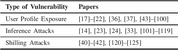 Figure 1 for Survey of Privacy-Preserving Collaborative Filtering