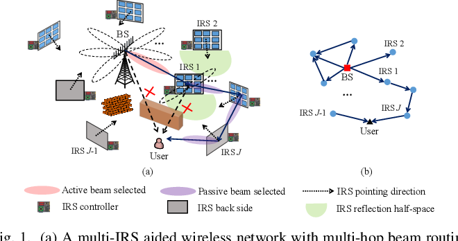 Figure 1 for Distributed Beam Training for Intelligent Reflecting Surface Enabled Multi-Hop Routing
