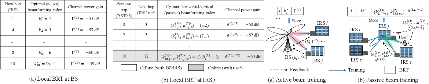 Figure 2 for Distributed Beam Training for Intelligent Reflecting Surface Enabled Multi-Hop Routing