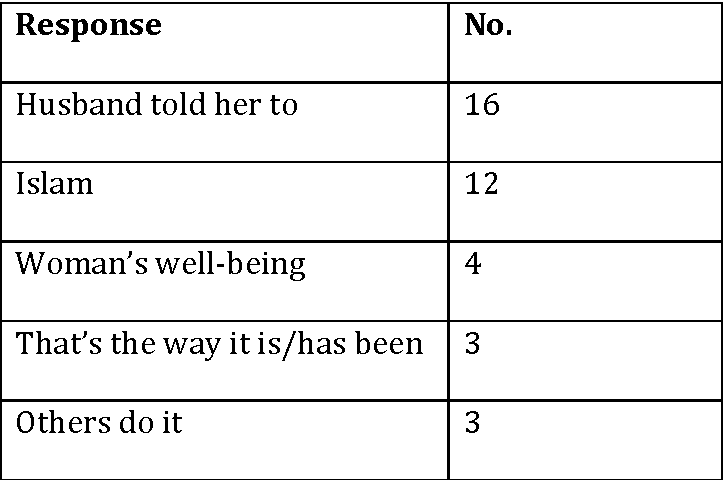 TABLE 1 Women's Explanations for Practicing Wife Seclusion3
