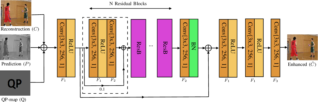 Figure 2 for Model Selection CNN-based VVC QualityEnhancement