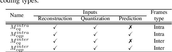 Figure 4 for Model Selection CNN-based VVC QualityEnhancement