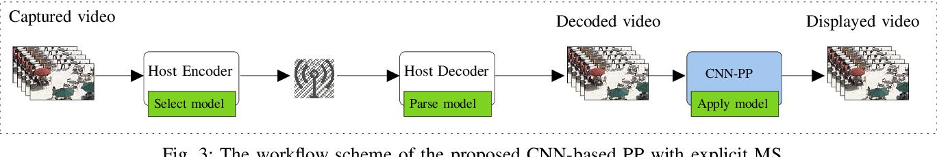 Figure 3 for Model Selection CNN-based VVC QualityEnhancement