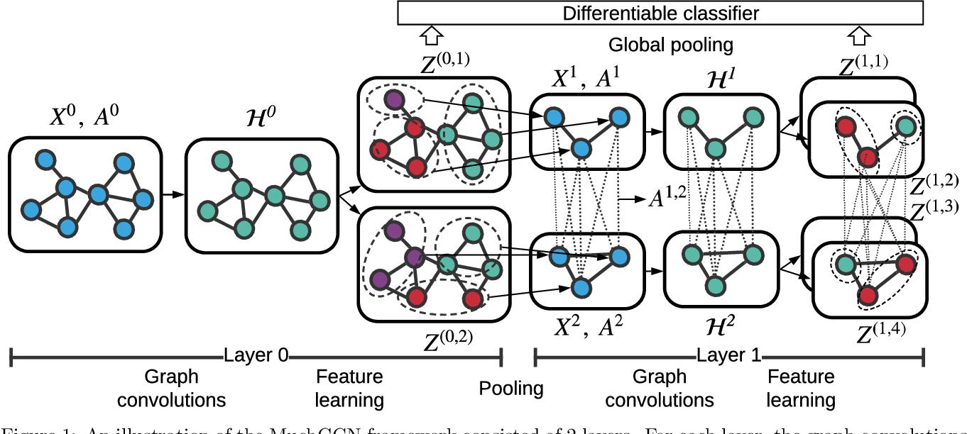 Figure 1 for Multi-Channel Graph Convolutional Networks