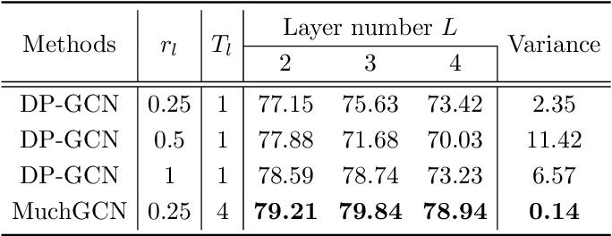 Figure 3 for Multi-Channel Graph Convolutional Networks
