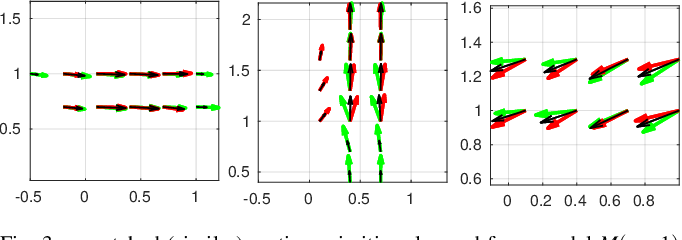 Figure 3 for Incremental Learning of Motion Primitives for Pedestrian Trajectory Prediction at Intersections
