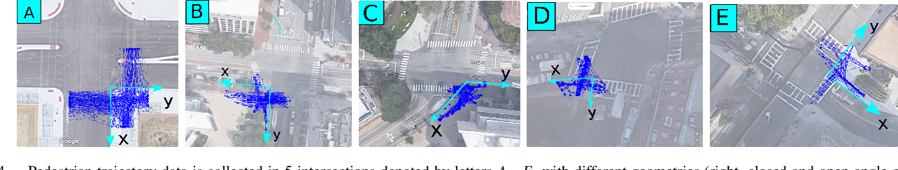 Figure 4 for Incremental Learning of Motion Primitives for Pedestrian Trajectory Prediction at Intersections