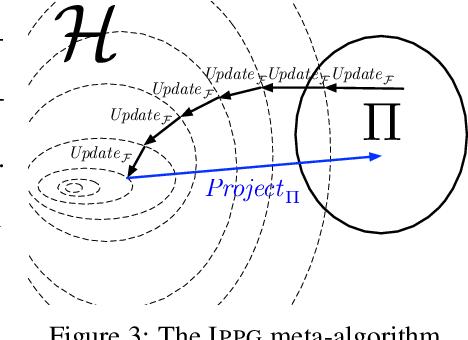 Figure 3 for Imitation-Projected Policy Gradient for Programmatic Reinforcement Learning