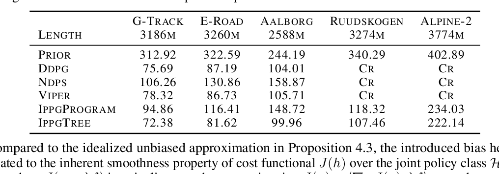 Figure 1 for Imitation-Projected Policy Gradient for Programmatic Reinforcement Learning