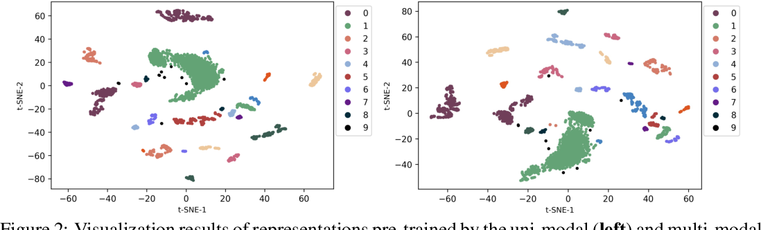 Figure 4 for Multi-modal Self-supervised Pre-training for Regulatory Genome Across Cell Types