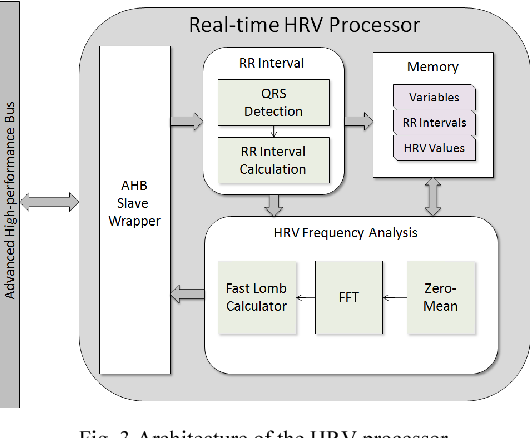 An effective heart rate variability processor design based