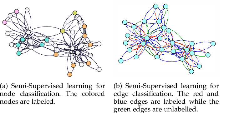 Figure 1 for GAIN: Graph Attention & Interaction Network for Inductive Semi-Supervised Learning over Large-scale Graphs