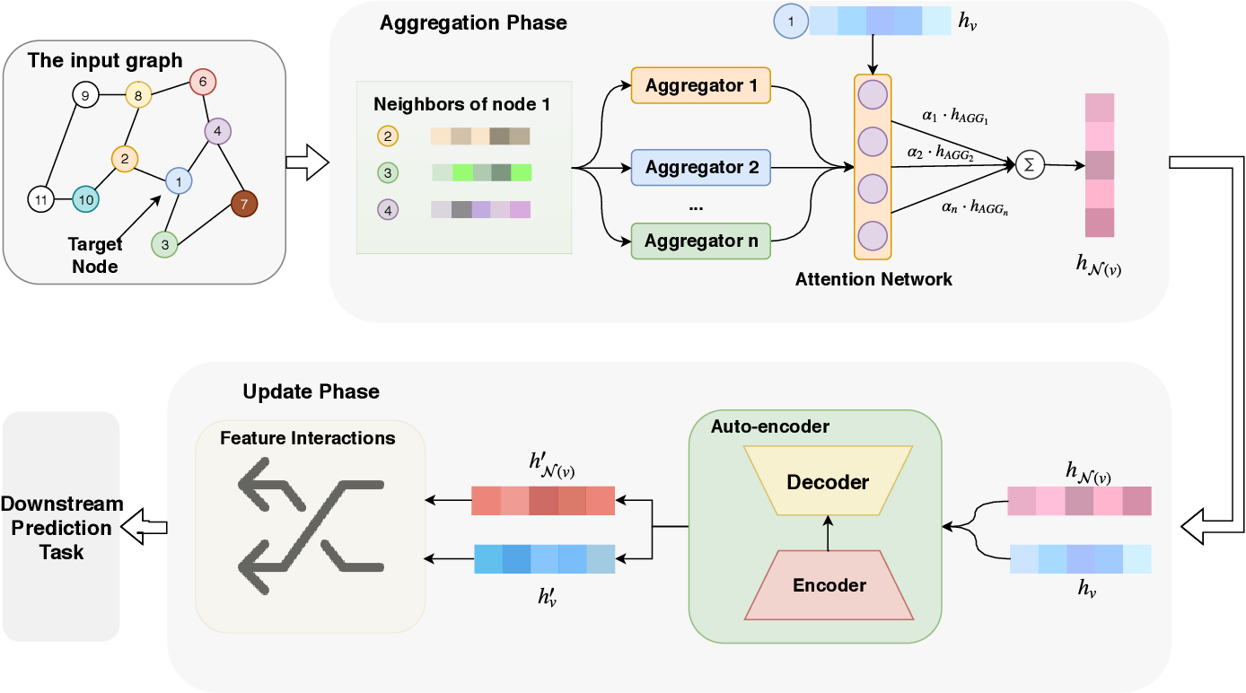 Figure 3 for GAIN: Graph Attention & Interaction Network for Inductive Semi-Supervised Learning over Large-scale Graphs