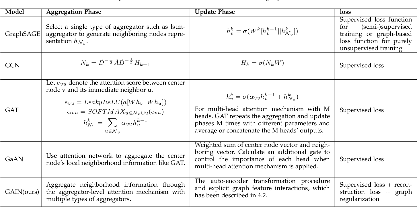 Figure 2 for GAIN: Graph Attention & Interaction Network for Inductive Semi-Supervised Learning over Large-scale Graphs