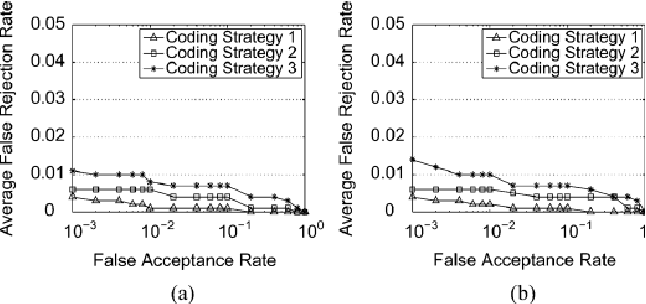 Fig. 5. Performance of the proposed system for (a) Case I, and (b) Case II