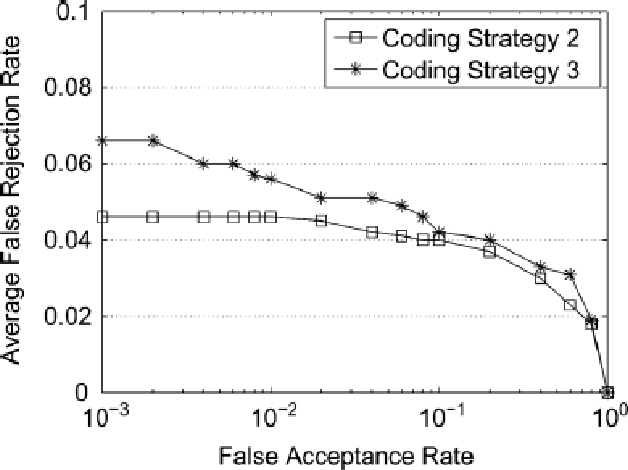 Fig. 6. Performance of the proposed system for Case II by using a conventional minutiae matching technique [16] for the fingerprint matching