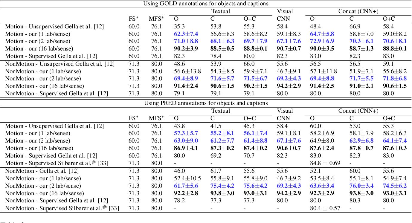 Figure 3 for Transductive Visual Verb Sense Disambiguation