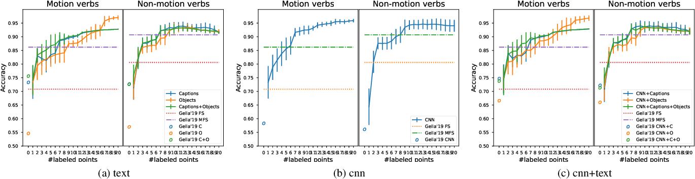 Figure 4 for Transductive Visual Verb Sense Disambiguation