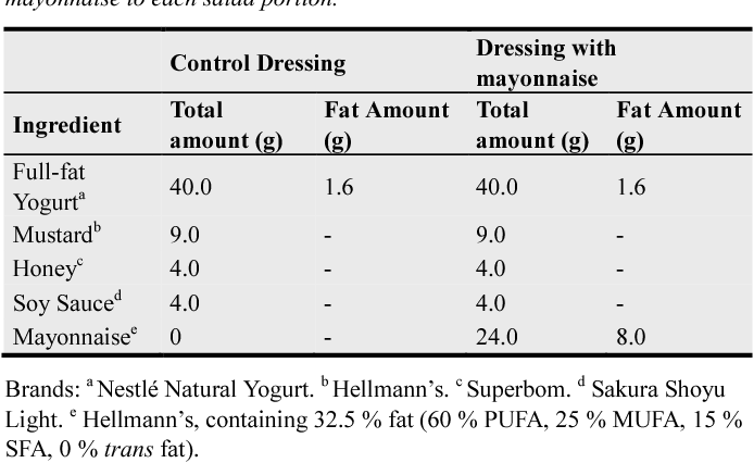 Composition Of The Control Dressing And With Mayonnaise To Each