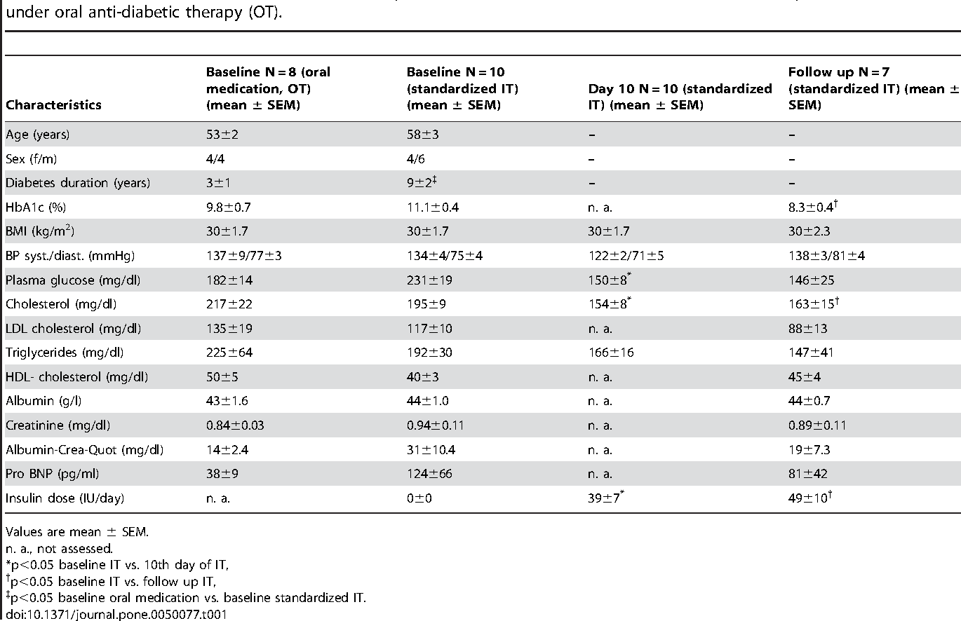 Table 1. Clinical and biochemical characteristics of patients with T2DM treated with standardized IT compared with individuals under oral anti-diabetic therapy (OT).