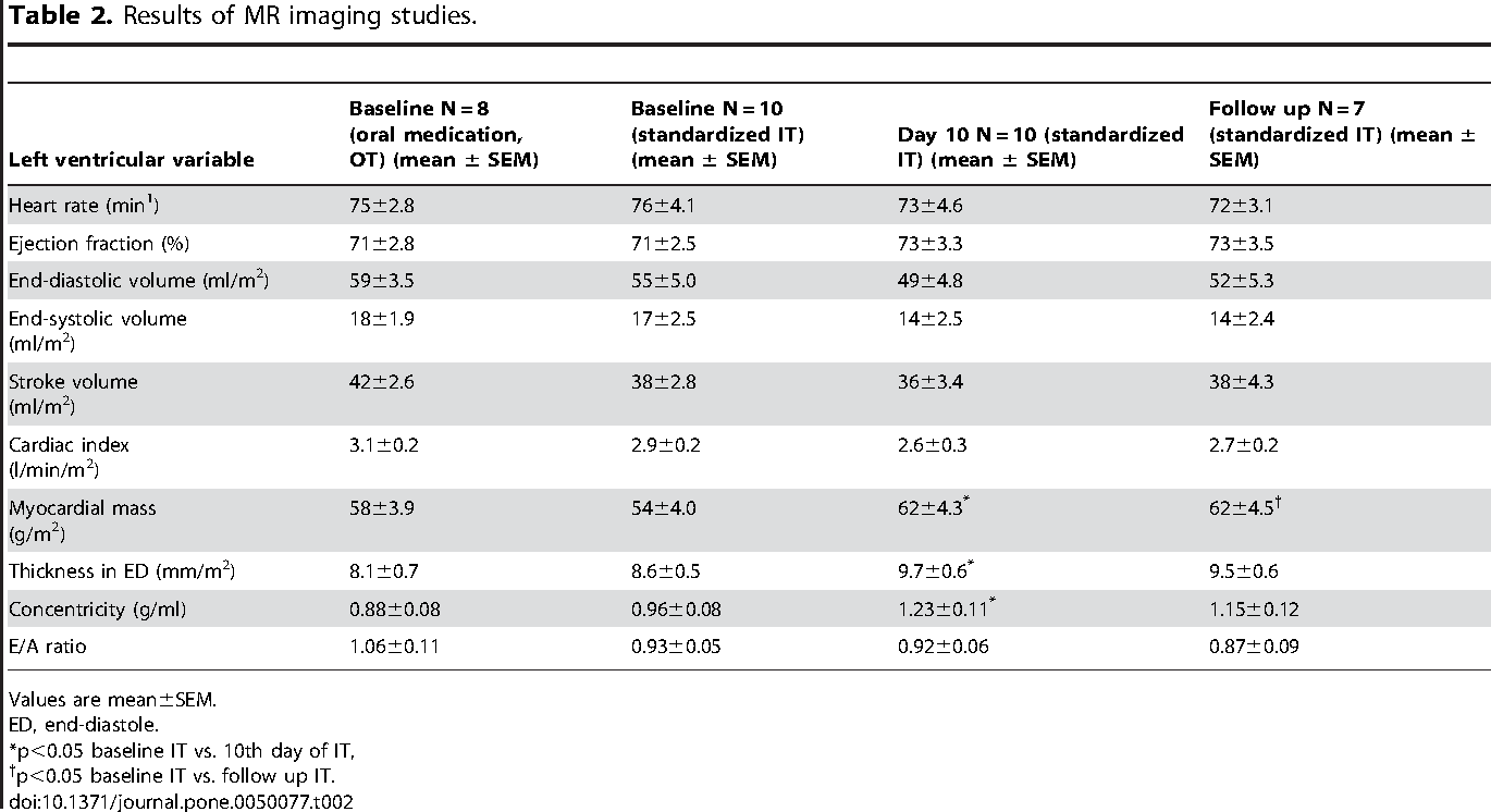 Table 2. Results of MR imaging studies.