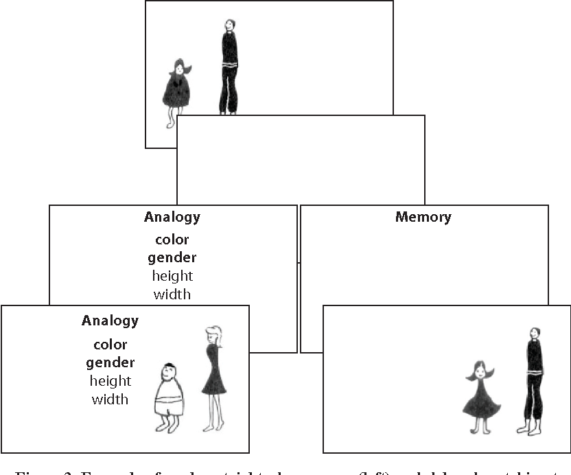 Analogical Reasoning In Working Memory Resources Shared Among