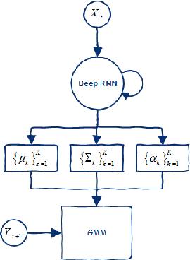 Figure 1 for FRMDN: Flow-based Recurrent Mixture Density Network