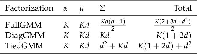 Figure 2 for FRMDN: Flow-based Recurrent Mixture Density Network