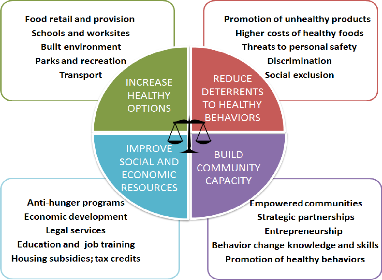 Table 2 Examples Of Environmental Influences On Physical Activity