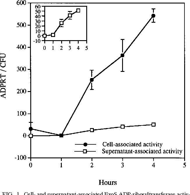 PDF] Response to Tissue Culture Conditions in Pseudomonas