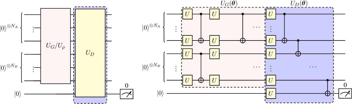 Figure 1 for Efficient Online Quantum Generative Adversarial Learning Algorithms with Applications