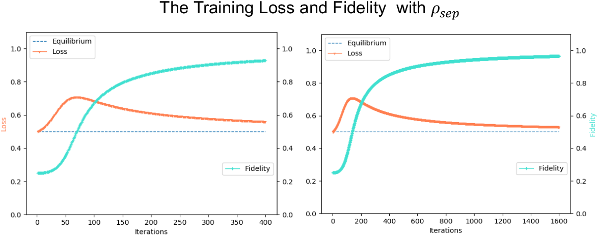 Figure 2 for Efficient Online Quantum Generative Adversarial Learning Algorithms with Applications